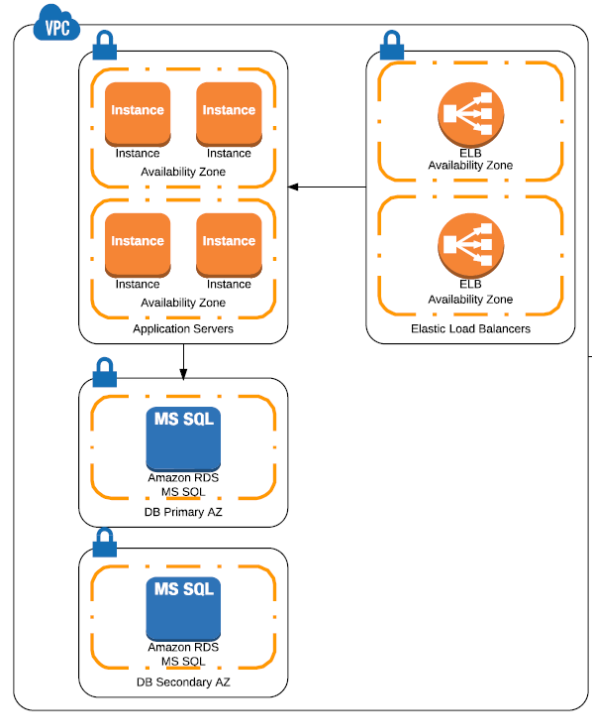 How to Provision Your AWS Infrastructure with Terraform - INAP