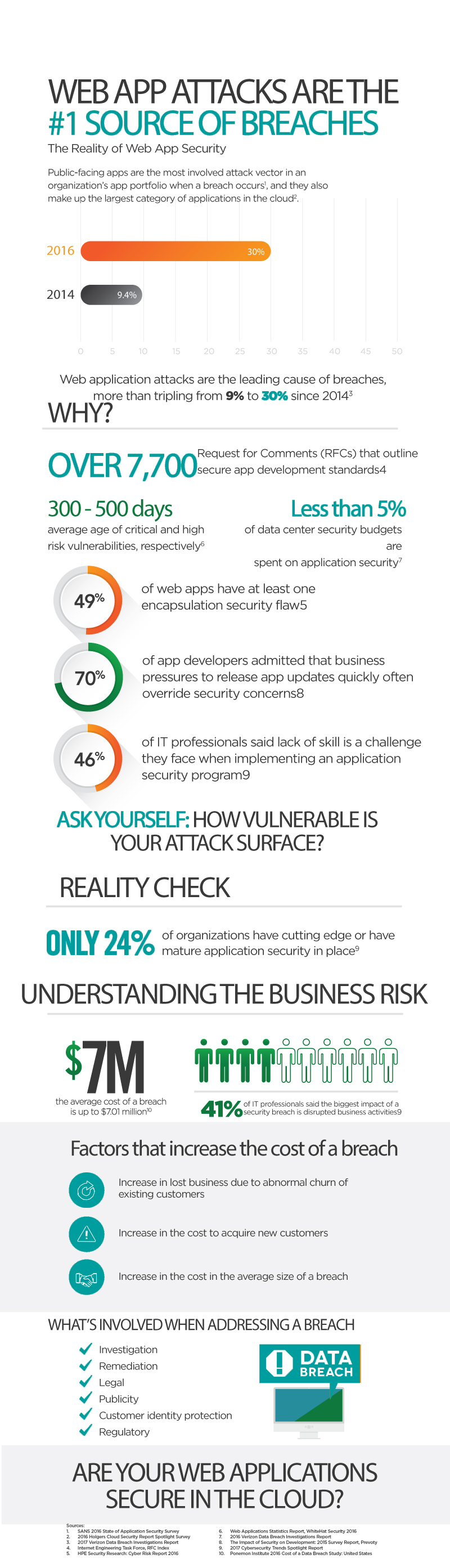 web app attack infrographic