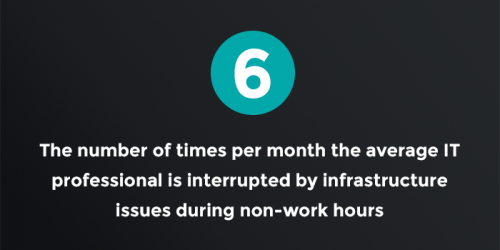 6: The number of times per month the average IT professional is interrupted by infrastructure issues during non-work hours
