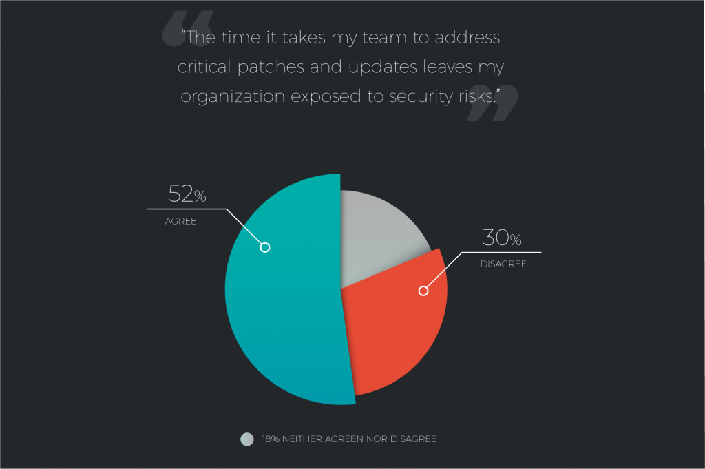 a majority of respondents believe the time it takes to address critical patches and updates leaves their organizations exposed to security risks