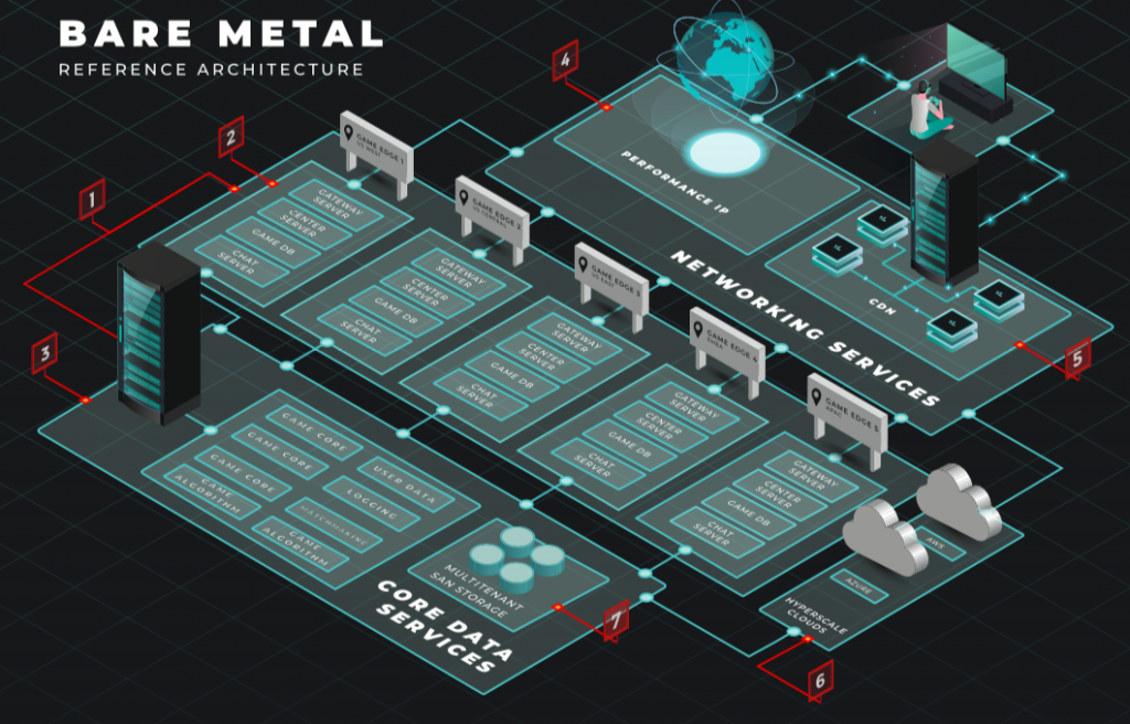 bare metal gaming reference architecture