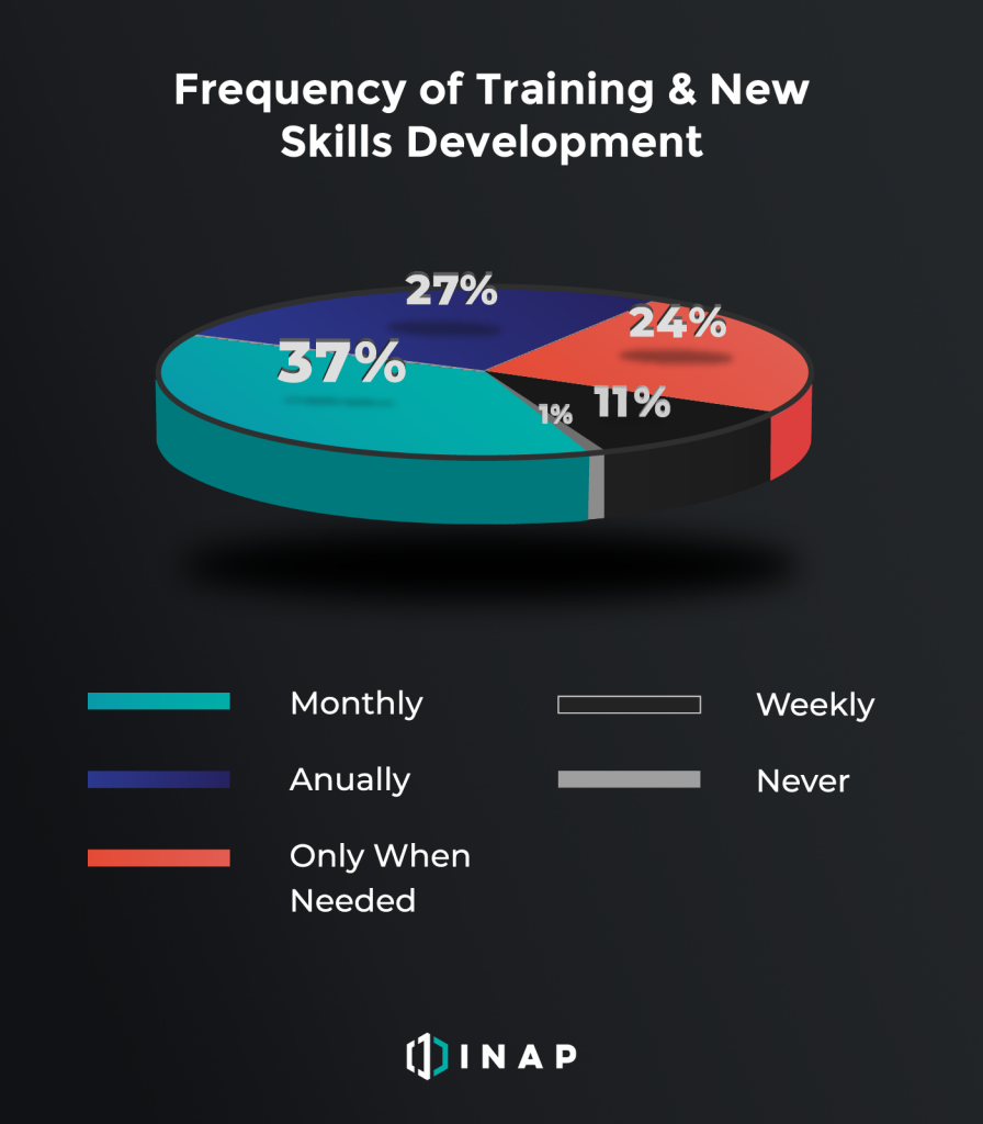 Training Frequency of IT Pros | INAP
