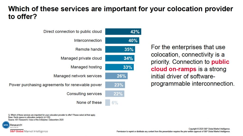 Colocation Provider Offerings